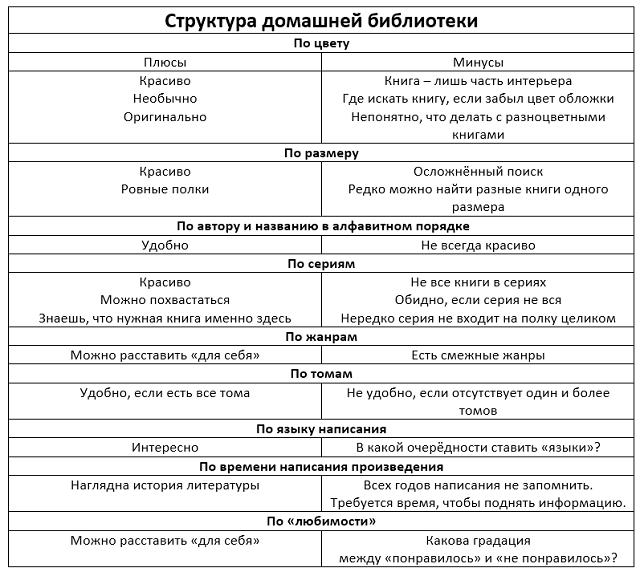 Систематизация домашней библиотеки
